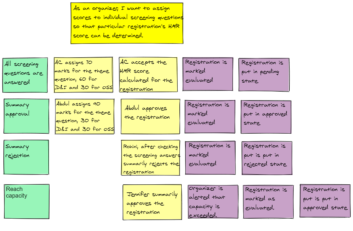 Feature Mapping for Shortlisting